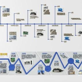 現代企業發展歷程展板3d模型【ID:248245731】