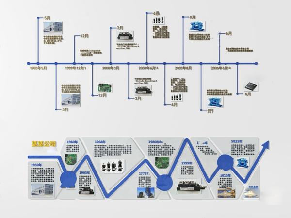 现代企业发展历程展板3d模型