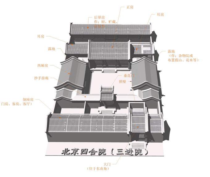 北京四合院(三进院)SU模型